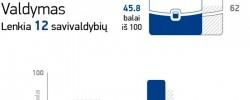LLRI: Prienų raj. savivaldybė Lietuvos savivaldybių indekse įvertinta 49-a vieta